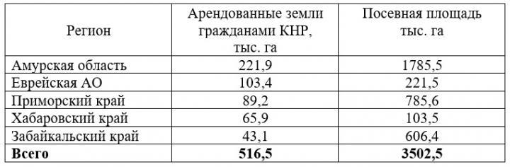 """""""Затаившийся дракон"""" или экспансия Дальнего Востока РФ Китаем"""